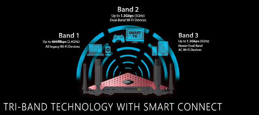 Tri-Band Technology With Smart Connect