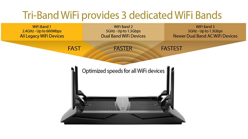 Which Router or Modem Router Is Right For You? – Wireless 1