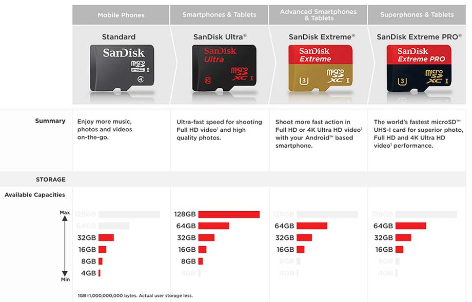 SanDisk 64GB Micro SD Extreme Pro Class 10 UHS1 95MB S